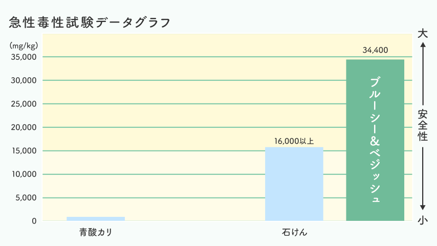 急性毒性試験データグラフ